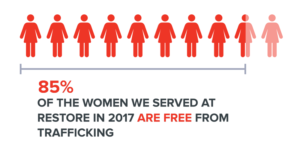 Infographic: 85% of women in 2017 are now free from trafficking