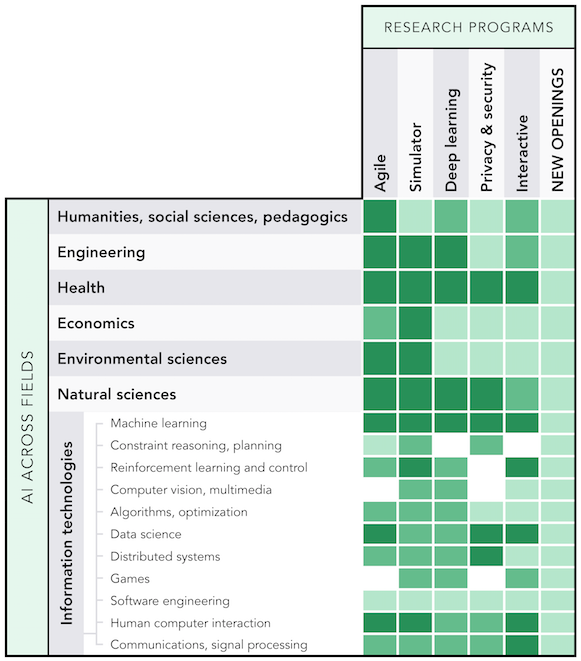 AI research programs (columns) and the disciplines linked to them (AI Across Fields rows), with expansion plan in colors: currently in operation (dark green), starting in 1–2 years (middle green), and in planning (light green).   (On-going work and initiatives will be linked to from the matrix (work in progress)).