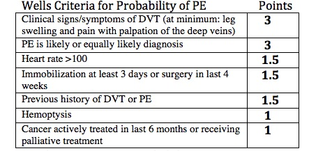 Post #32: Venous Thromboembolism – diagnosis and follow up
