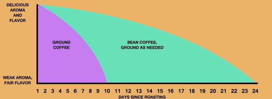 staling-chart.jpg