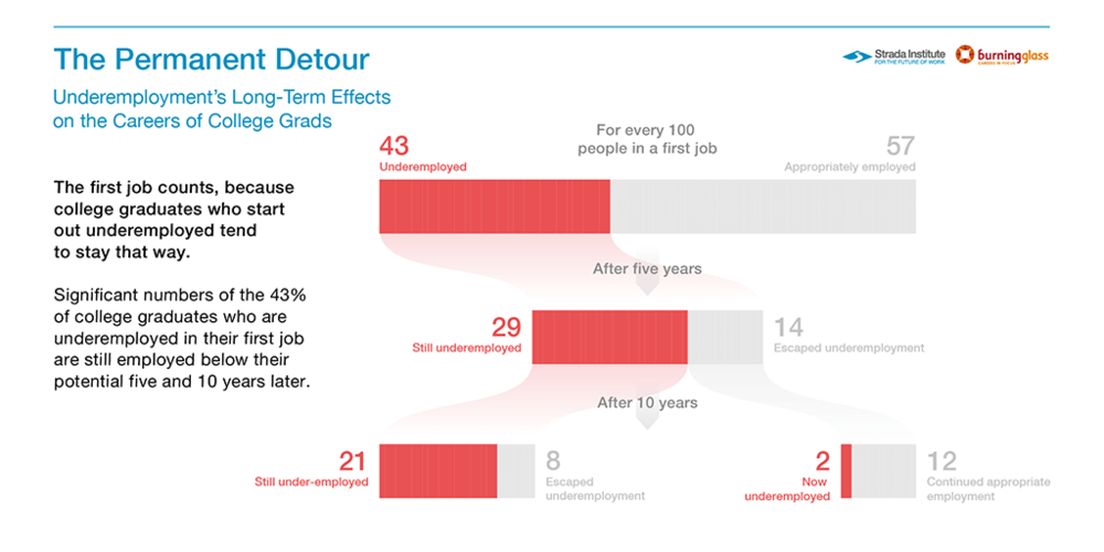 Underemployment_first_job_counts_1024x512 (1).png