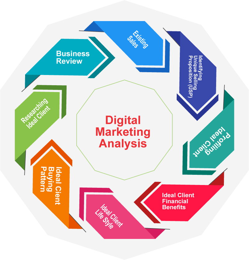 Digital Marketing Analysis - Our team will review your existing digital marketing and social media platforms to identify areas of improvement to uplift your company to current strategies. We will introduce industry trends and competitive insights that will empower your team to revitalize your marketing efforts. From here, we will create a targeted strategy to increase brand engagement, community growth, and response to direct marketing campaigns.