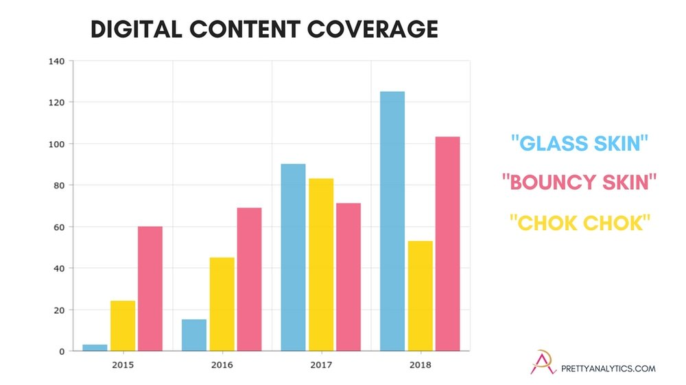"""Amount of digital content coverage tracked by Pretty Analytics on the K beauty topics of """"glass skin"""", """"chok chok"""" and """"bouncy skin""""."""
