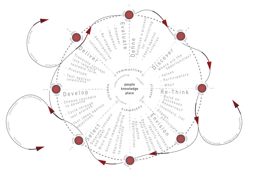 2017-Community Engagement Diagram-01.jpg