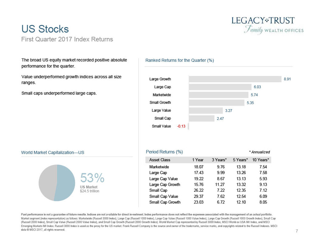 First Quarter 2017 Market Review1024_7.jpg