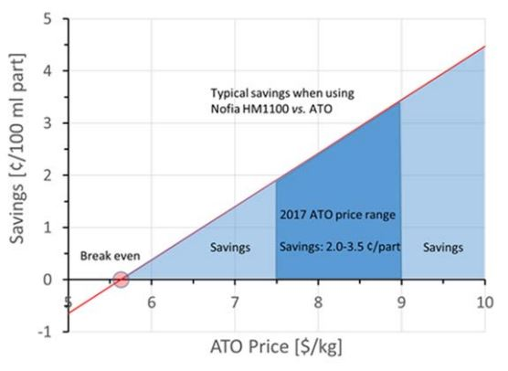 Nofia ATO Replacement Cost Benefits Graph.JPG