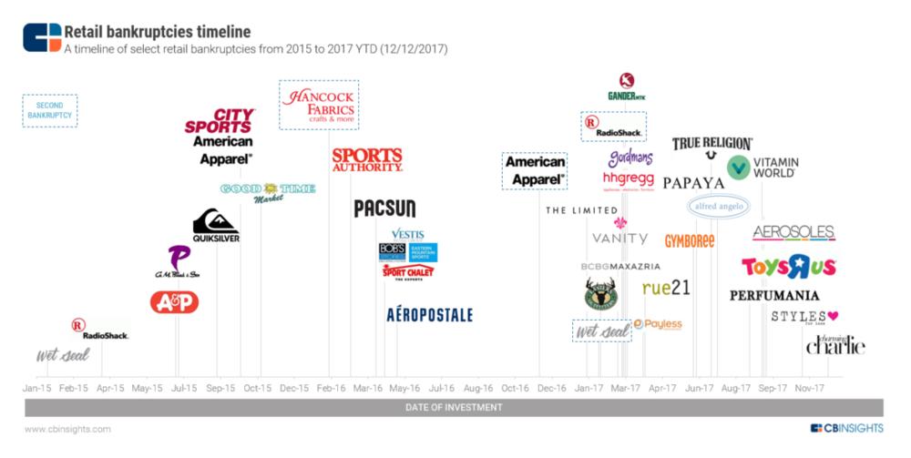 RetailPostMortems_Timeline_Dec-20173.png