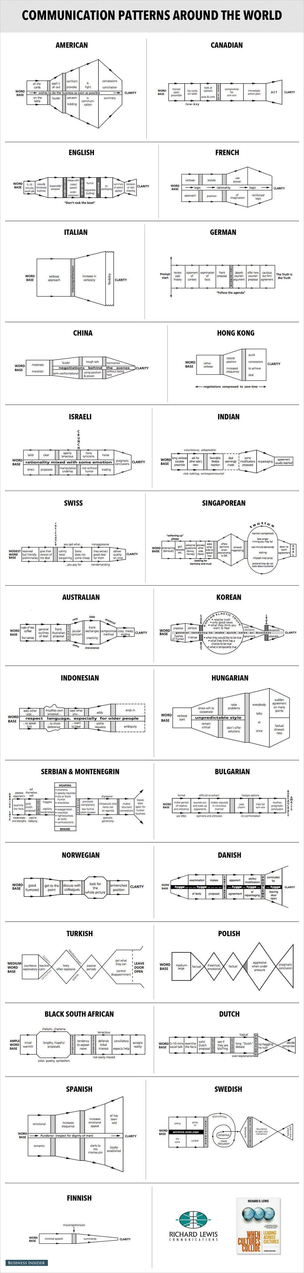 communication patterns around the world Richard Lewis