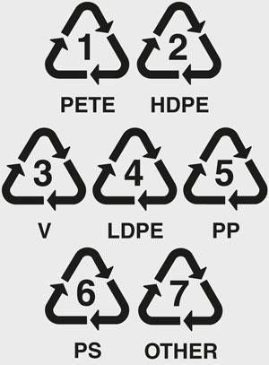 Plastic Product Safety Symbols