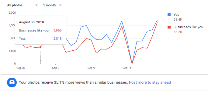 A comparison of images that are viewed through 1920 Tavern's google my business compared to their competition.