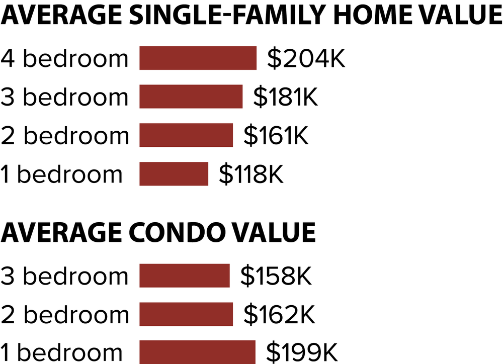 Avg Single-Family Home Value, Avg Condo Value.png