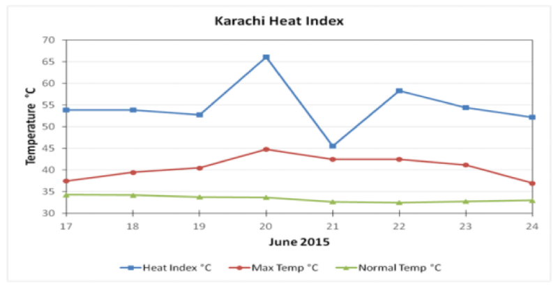Source: Pakistan Meteorological Department (PMD), 2015