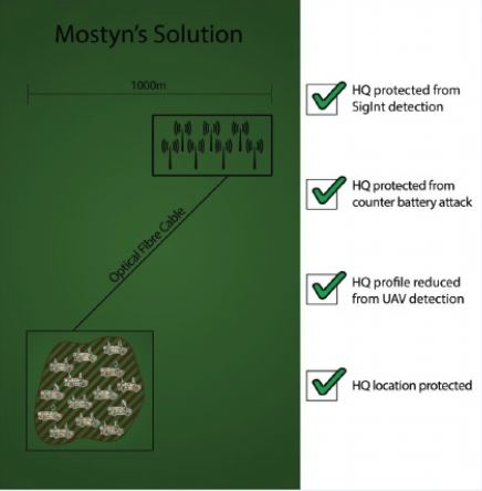 remote radio mostyn solution pic.JPG
