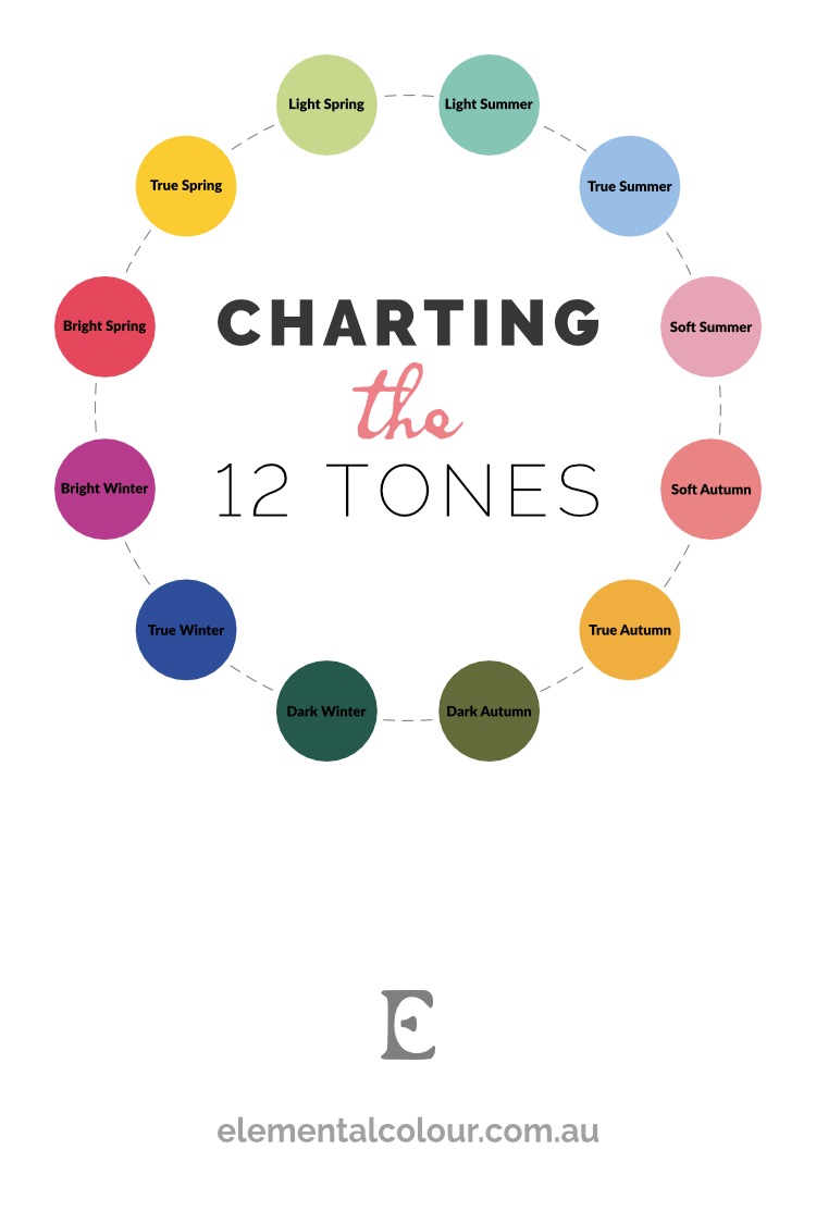 Charting the 12 Tones:  Understanding the tones and their relationship to each other