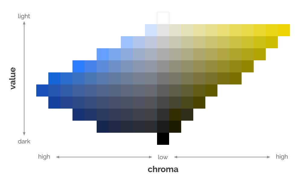 Chroma and value chart for blue and yellow hues