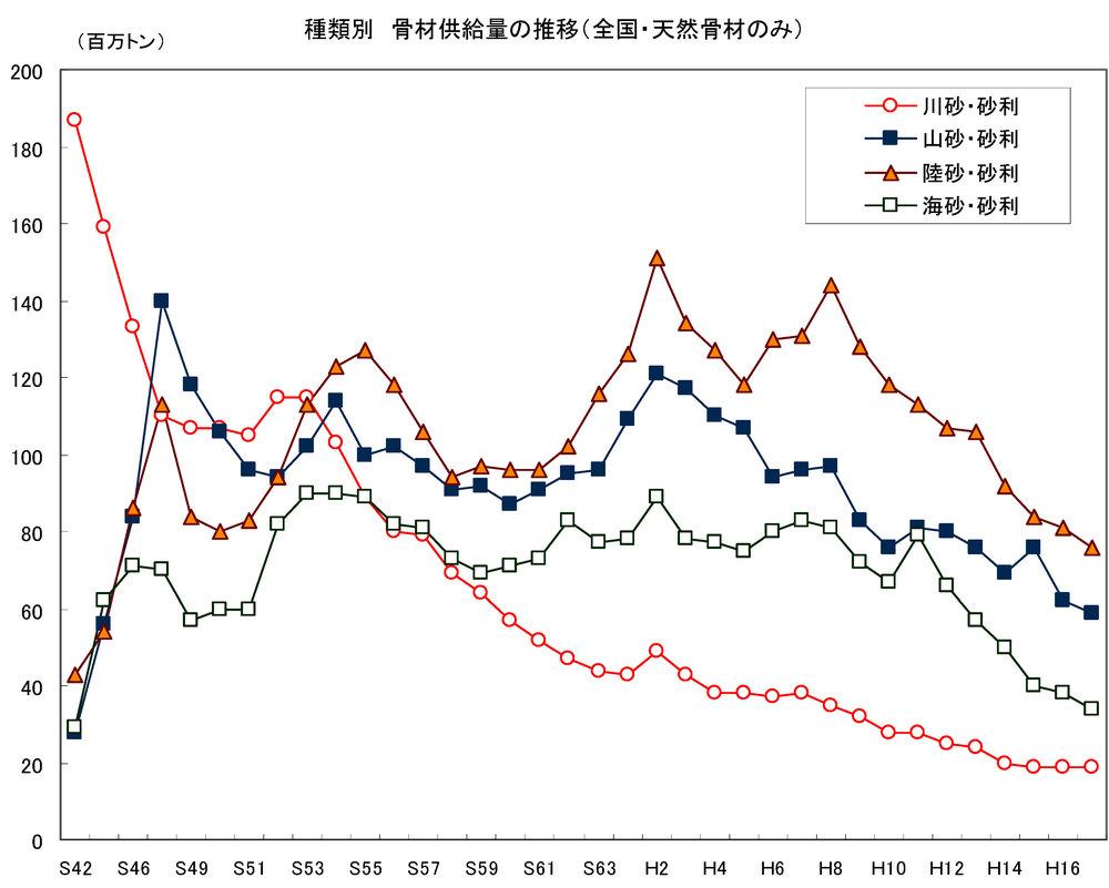 【骨材受給表(経済産業省】