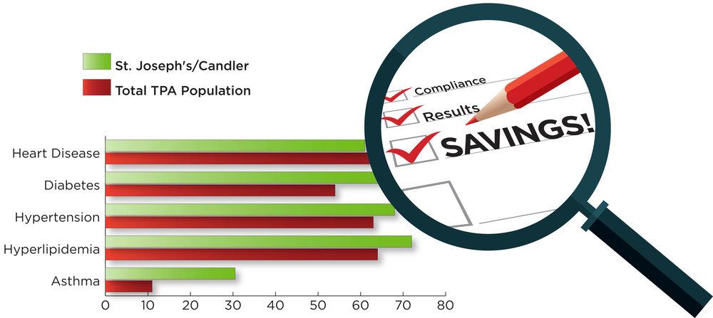 Comparison of Medication Compliance.jpg