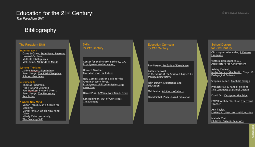 Bibliography for 21st C School Design.png