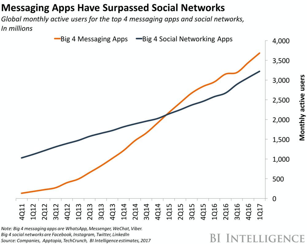 messaging-apps-vs-social-networks.png