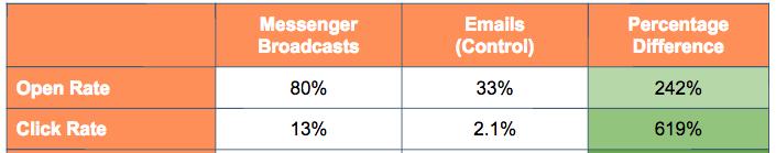 hubspot-messenger-vs-email.png