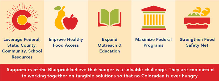 Current efforts colorado blueprint to end hunger page6g malvernweather Choice Image