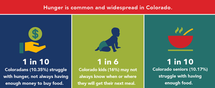 The statewide data colorado blueprint to end hunger many american households experience food insecurity at times during the year meaning their access to adequate food is limited by a lack of money and other malvernweather Choice Image