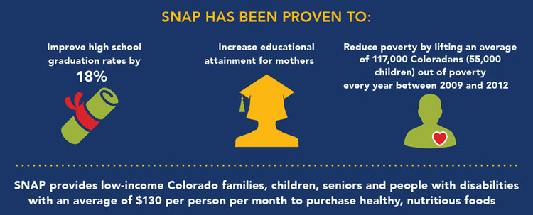The statewide data colorado blueprint to end hunger colorado blueprint for hunger report page 12g malvernweather Choice Image