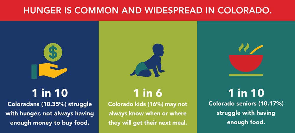 Colorado blueprint to end hunger blueprint ppt graphics5 1g malvernweather