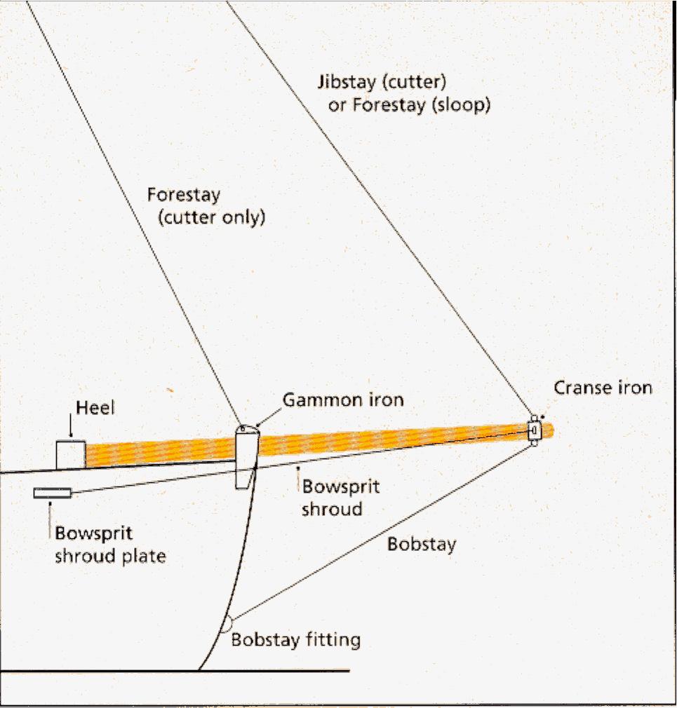 Bowsprit Diagram that illustrates the  Gammon Iron  and  Cranse Iron .