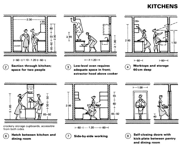 Neufert's kitchen design, for the English edition. Ergonomics for the bodies of female servants.