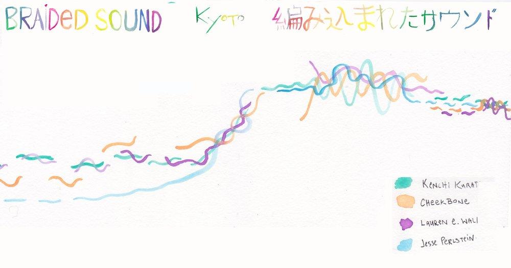 braided kyoto score.jpg