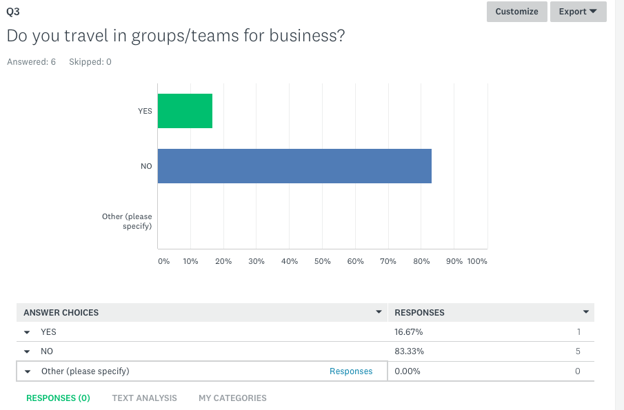 Survey Response - Group Travel
