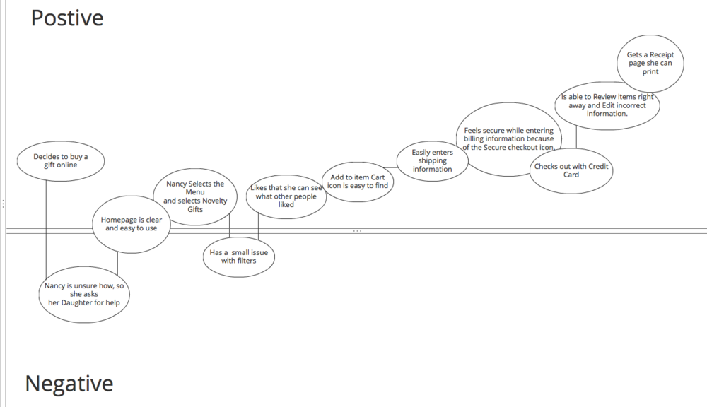 User Journey created with Balsamiq