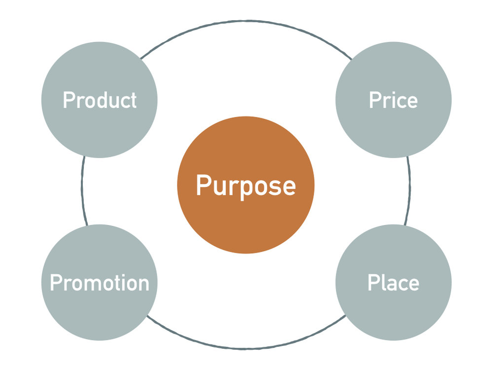 Purpose Marketing.jpeg