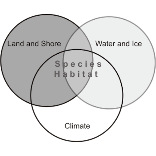 Land & Shore, Water & Ice, Species Habitat, Climate