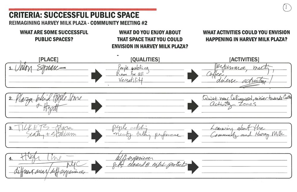 Table notes transcribed - Table #1What are some successful public spaces?1. Union Square (SF).2. Plaza behind Apple Store & Hyatt (Union Square, SF).3. TKTS Plaza (NY) - seating & stadium.4. Highline (NY), different areas / diff experiences.What do you enjoy about that space that you could envision in Harvey Milk Plaza?1. People watching, room for all, versatility.2. <n/a>.3. People watching, meeting before performance.4. Difference experience, get closed at night / protected.What activities could you envision happening in Harvey Milk Plaza?1. Performance, meeting, coffee, diverse activities!!2. Quiet near Collingwood (Street), noisier towards Castro (Street), activity zones.3. Learning about the community and Harvey Milk.