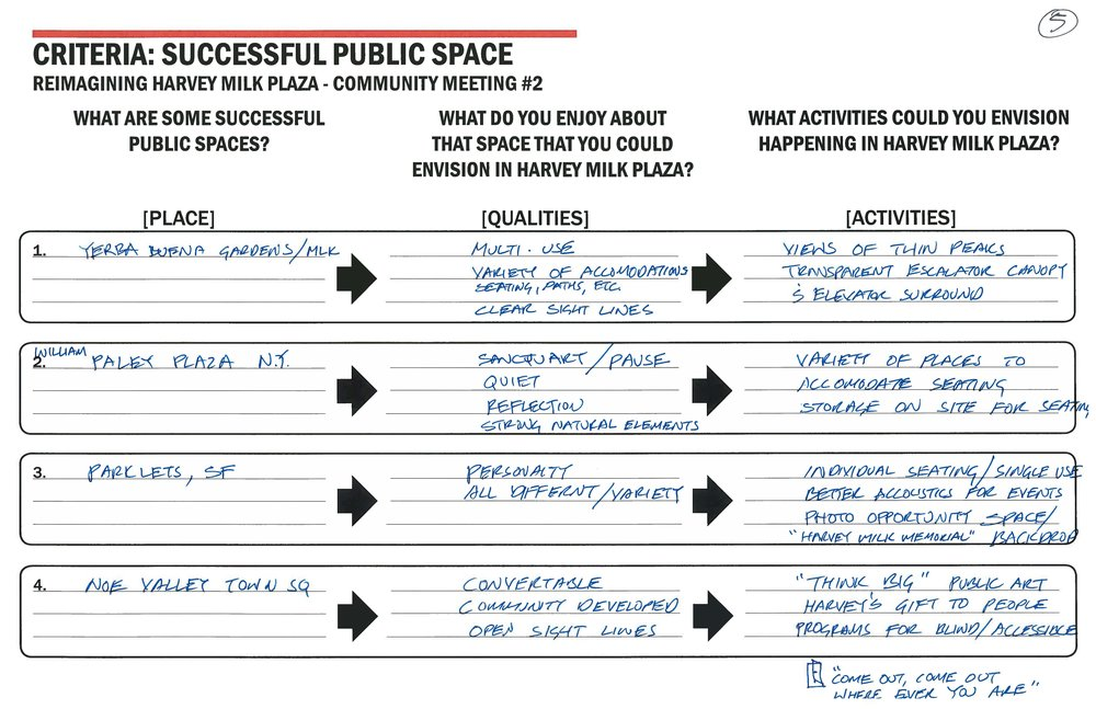 Table notes transcribed - Table #5What are some successful public spaces?1. Yerba Buena Gardens (SF) / MLK.2. William Paley Plaza (NY).3. Parklets (SF).4. Noe Valley Town Square (SF).What do you enjoy about that space that you could envision in Harvey Milk Plaza?1. Multi-use, variety of accommodations, seating, paths, etc., clear sight lines.2. Sanctuary / pause, quiet, reflection, strong, natural elements.3. Personality, all different / variety.4. Convertible, community developed, open sight lines.What activities could you envision happening in Harvey Milk Plaza?1. Views of Twin Peaks, transparent escalator canopy & elevator surround.2. Variety of places to accommodate seating, storage onsite for seating.3. Individual seating / single use, better acoustics for events, photo opportunity space /