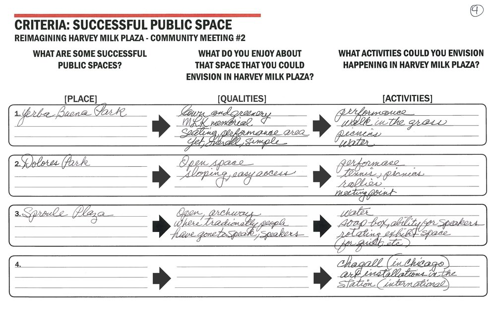 Table notes Transcribed - Table #4What are some successful public spaces?1. Yerba Buena Park (SF).2. Dolores Park (SF).3. Sproul Plaza (UC Berkeley).What do you enjoy about that space that you could envision in Harvey Milk Plaza?1. Lawn and greenery, MLK Memorial, seating, performances area, yet overall simple.2. Open space, sloping, easy access.3. Open, archway, where traditionally people have gone to speak, speakers.What activities could you envision happening in Harvey Milk Plaza?1. Performance, walk in the grass, picnics, water.2. Performance, tennis, picnics, rallies, meeting point.3. Water, soap-box, ability or speakers, rotating exhibit space (for quiet, etc.).4. Chagall (in Chicago), art installations in the station (international).