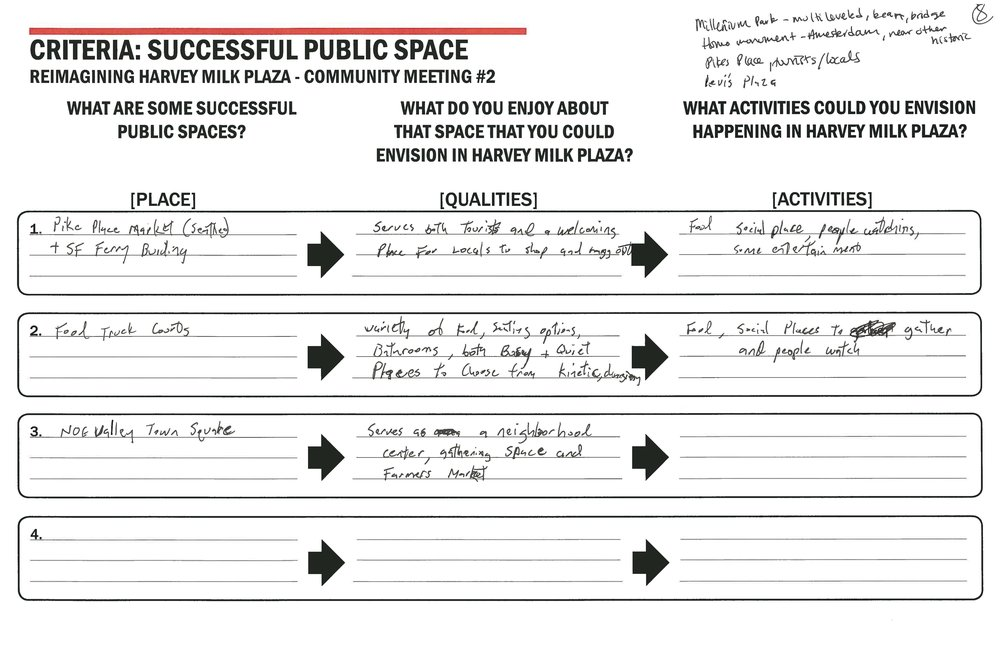 table notes transcribed - Table #8What are some successful public spaces?1. Pike Place Market (Seattle) & SF Ferry Building.2. Food Truck Courts.3. Noe Valley Town Square.4. Millennium Park (Chicago).5. Levi's Plaza (SF).What do you enjoy about that space that you could envision in Harvey Milk Plaza?1. Serves both tourists and a welcoming place for locals to shop and hang out. 2. Variety of food, seating options, bathroom, both busy & quiet, places to choose from kinetic.3. Serves as a neighborhood center, gathering space and farmers market.