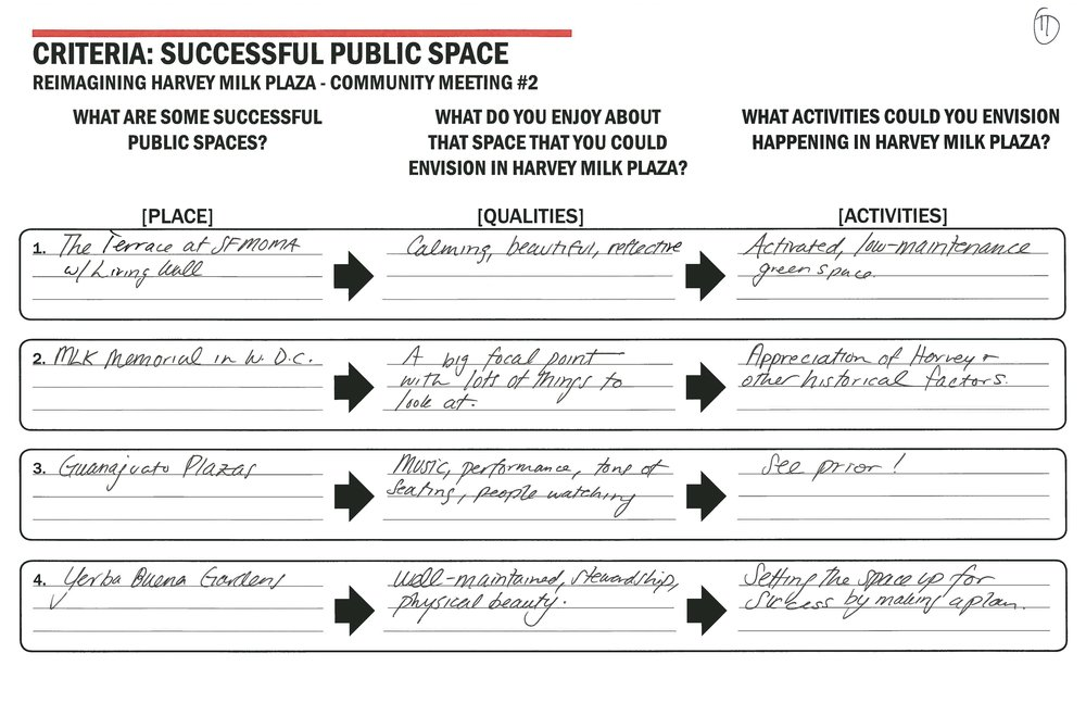 table notes transcribed - Table #11What are some successful public spaces?1. The terrace at SF MOMA w/living wall.2. MLK Memorial in DC.3. Guanajuato Plazas (Mexico).4. Yerba Buena Gardens (SF).What do you enjoy about that space that you could envision in Harvey Milk Plaza?1. Calming, beautiful, reflective.2. A big focal point with lots of things to look at.3. Music, performance, tons of seating, people watching.4. Well-maintained, stewardship, physical beauty.What activities could you envision happening in Harvey Milk Plaza?1. Activated, low-maintenance.2. Appreciation of Harvey + other historical factors.3. See prior!4. Setting the space up for success by making a plan.