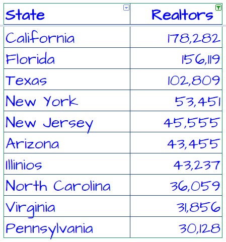 Data provided by the National Association of Realtors.  Full data set here.