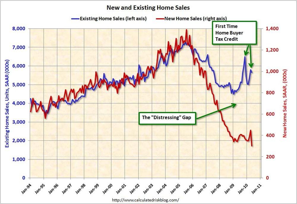 Home Sales Distressing Gap May 2010