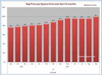 Maricopa County - price per square foot