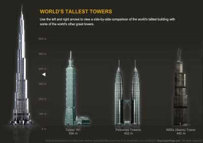 World's Tallest Towers