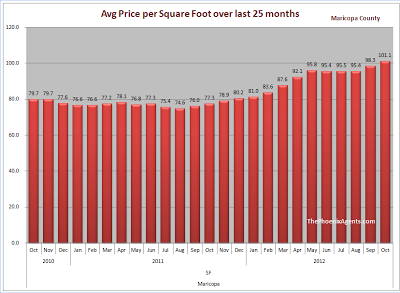 Maricopa County - price per square foot