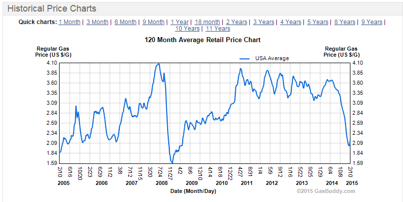 historical gas prices