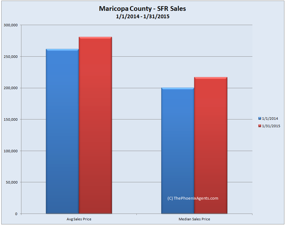 Maricopa County SFR Sale Price year over year