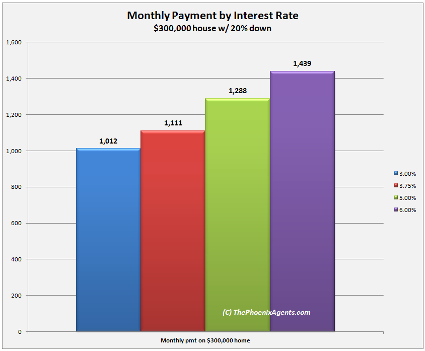 payment on $300,000 house at various interest rates