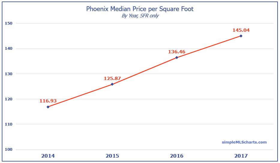 AZ 180110 - phoenix price per sqft.jpg