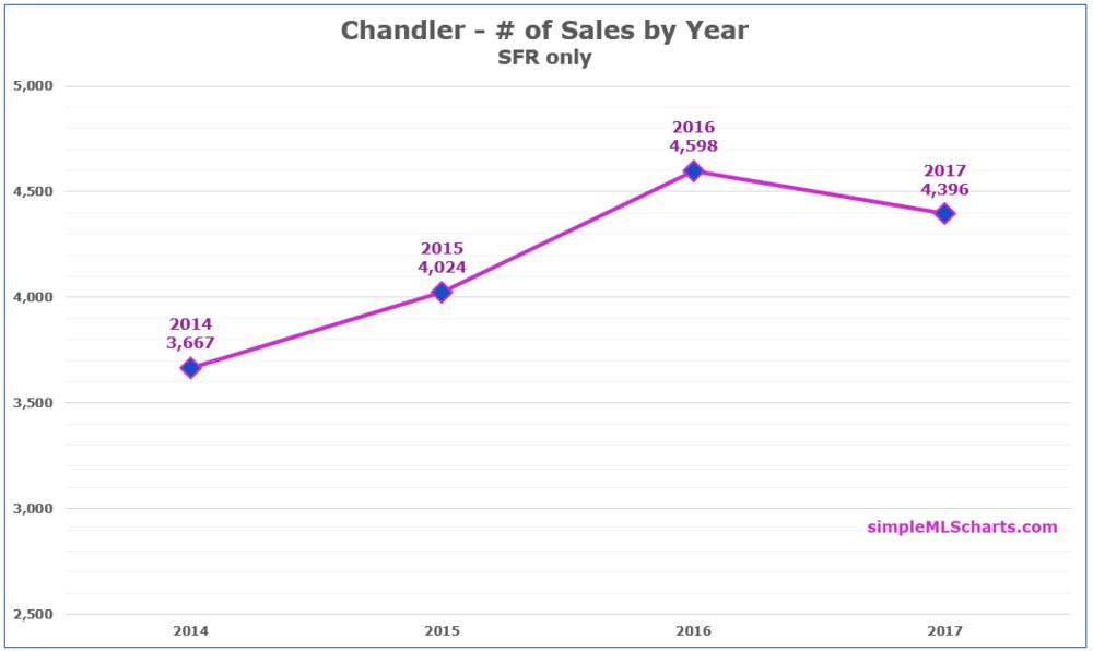 AZ 180129 - chandler sales volume.jpg